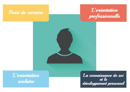 domaine-intervention-interets-professionnels